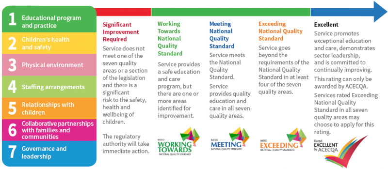 AR The seven quality areas and five quality ratings of the NQS infographic