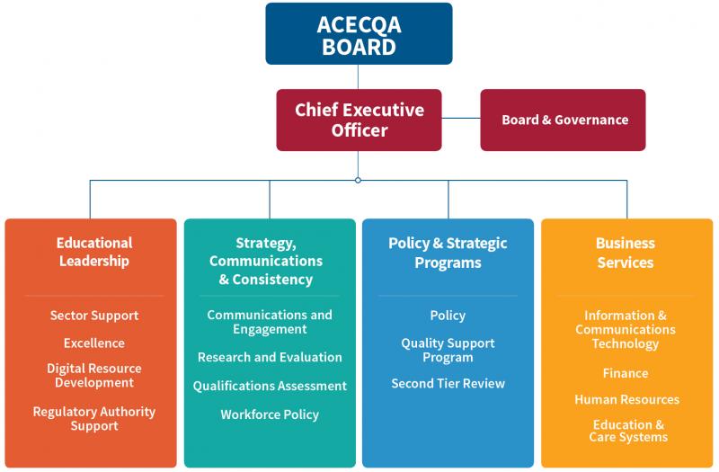 What we do   ACECQA